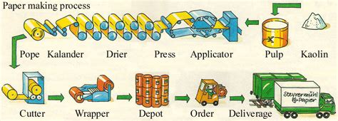 Paper Process - paper recycling