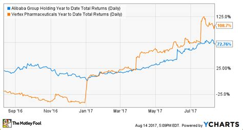 alibaba ytd return 3 stocks that could put alibaba s returns to shame the