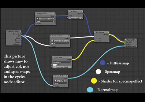 tutorial blender nodes cycles node texturing tutorial blender 2 61 by dennish2010
