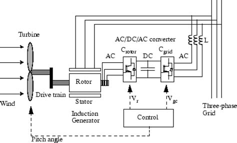 induction generator ac or dc implement phasor model of variable speed doubly fed induction generator driven by wind turbine