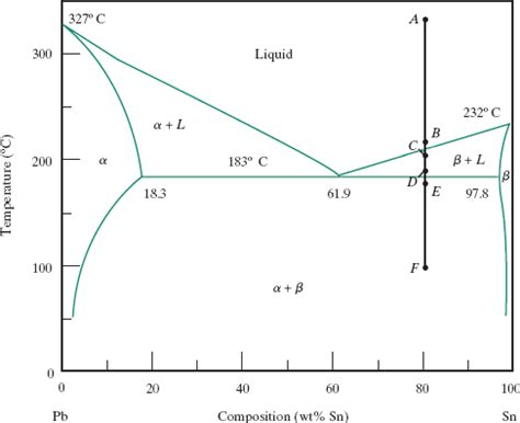 The Diagram Below Shows Two Different Processes For Manufacturing Black Tea Summarise The by Solved The Phase Diagram Below Shows The Cooling Process Chegg