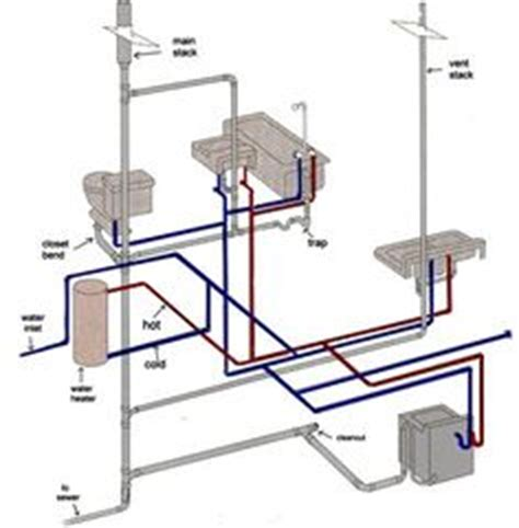 Mobile Home Plumbing Supplies by Plumbing In Manufactured Homes Mobile Manufactured