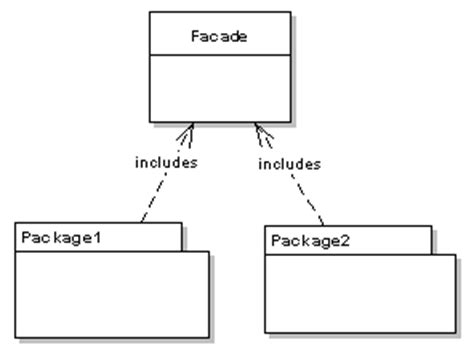 facade design pattern java simple exle jamessugrue ie mobile development and growth hacking