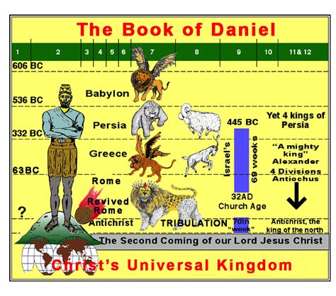 regulating in the empire ideology the bible and the early christians synkrisis books book of daniel four beasts the book of daniel four