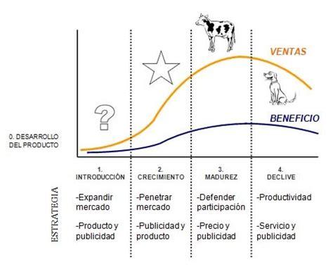 el mundo de la empresa marketing el ciclo de vida de los