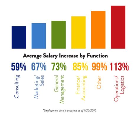 Verizon Mba Internship Salary by Career Management Time Mba David Eccles School Of