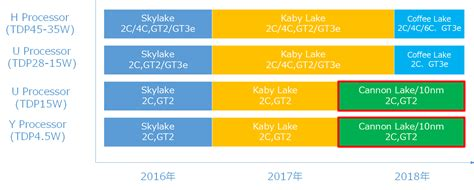Intel Roadmap Details Kaby Lake, Coffee Lake and Cannonlake CPUs