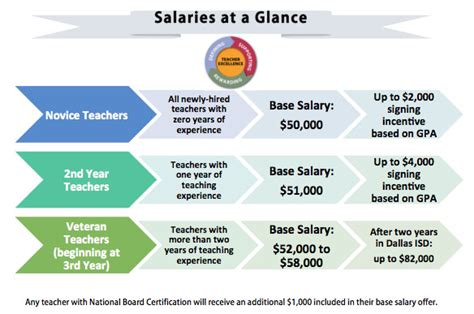 Disd Salary by Salary Range For Dallas Isd Teachers Increases To 50 000 90 000 The Hub