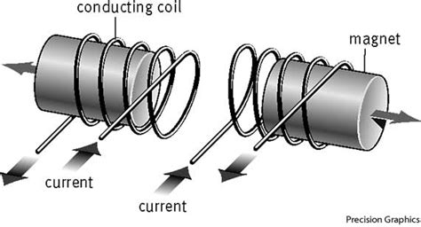 coil inductor definition induction define induction at dictionary