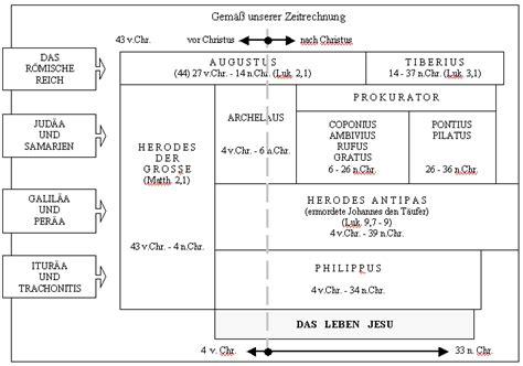wann wurde jesus verraten evangeliums zentrum wien bibelstudium bibel 252 berblick