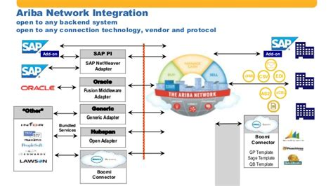 ariba workflow the power of sap and ariba solution integration