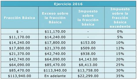 tablas de liquidacion de impuestos para vehiculos 2016 operational calendar 2016 autos post