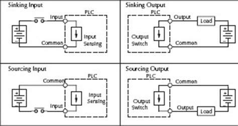 Sinking Sourcing Plc plc type souce vs sinking plcs net interactive q a