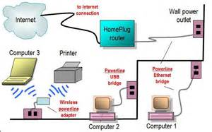 Home Network Design Guide Network Diagram Layouts Home Network Diagrams