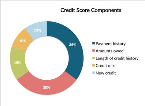 Credit Duration Formula How To Fix Your Credit Gimmick Free Savvy Family Finance