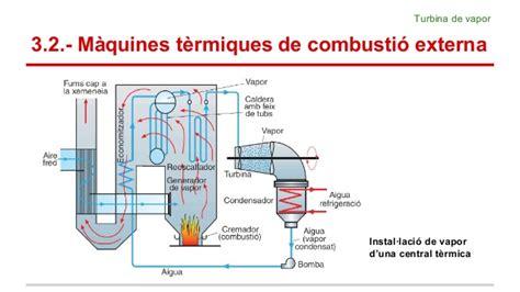 maquines termiques de combustio externa marriamtariq
