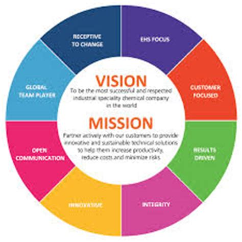 vision mission and core values internal audit