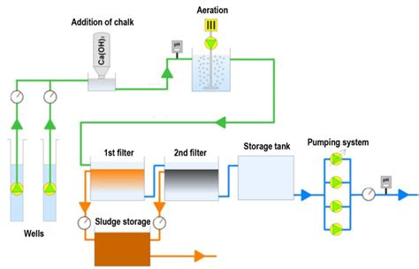 step 2 water works water table groundwater chemistry and treatment application to