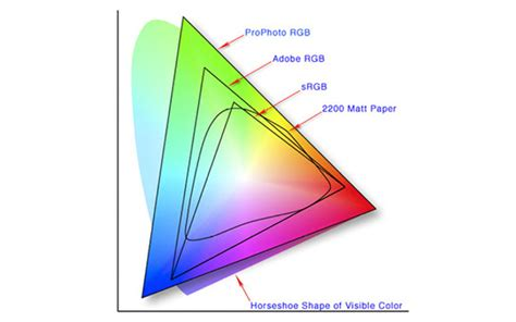 rgb color space a breakdown of color spaces you really should a