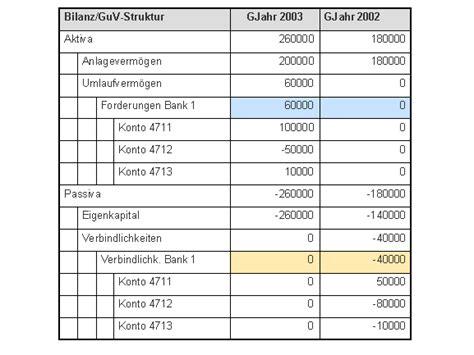 Rechnung Berechnen Englisch Bilanz Gewinn Und Verlustrechnung Im Sap Bw System Hauptbuchhaltung Sap Library