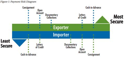 business letter sles for export and import trade methods of payment export gov