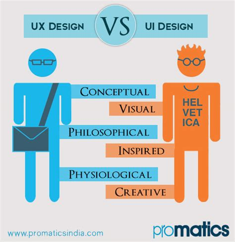 web design ui meaning how ux is different from ui the promatics blog