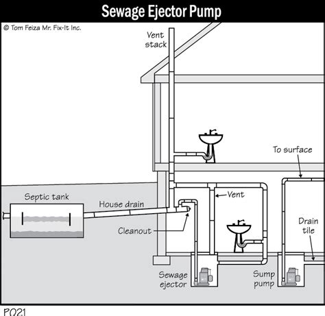 sewer pumps for basement smell coming from sump misterfix it