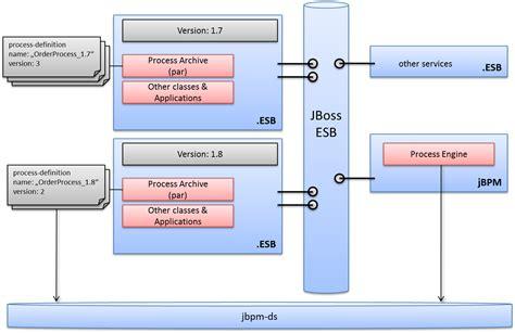 jbpm workflow jbpm