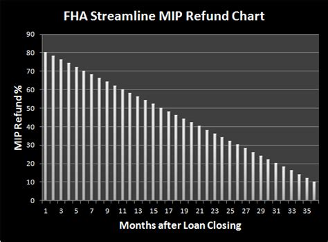 Mortgagee Letter Fha Streamline Refinance Ohio Fha Streamline Refund Ohio Fha