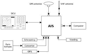 scheepvaart ais automatic identification system wikipedia