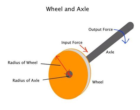 exle of wheel and axle wheel and axle exles clipart clipart suggest