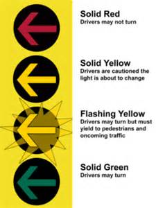 a yellow light at an intersection means yellow arrows