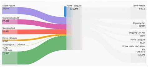 proportional diagram configure a flow visualization