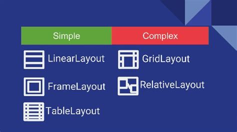 layout names android exploring new android layouts