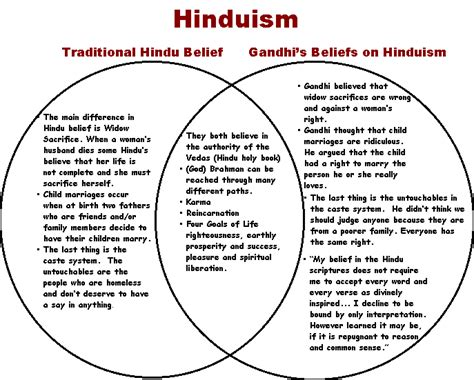 venn diagram of hinduism and buddhism images pictures comments graphics scraps for