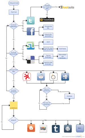 procedure flow chart template flowchart templates exles for free