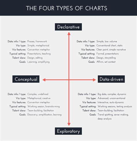 What Is The Difference Between The Four Types Of Mba by What Is An Infographic And How Is It Different From Data