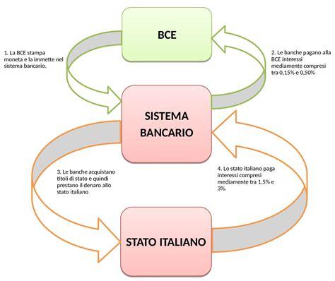 tasso interesse banche bce fa gli interessi dello stato o delle banche www