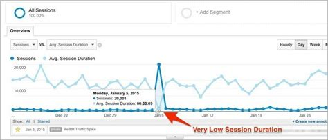 google design metrics 2 powerful google analytics metrics that can improve your