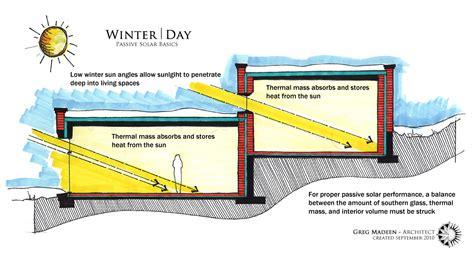 passive solar home design concepts solar diagram images diagram design ideas