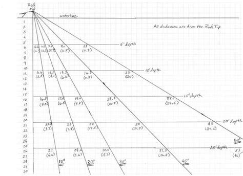 fishing boat size guide trolling depth chart