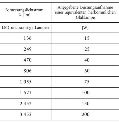 3 Watt Led Entspricht Wieviel Watt Glühbirne by Led Tabelle Quot Bauhaus Quot F 252 Hrt Sich Selbst Aufs Glatteis