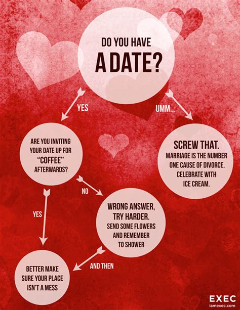 no date on valentines day flowchart exec