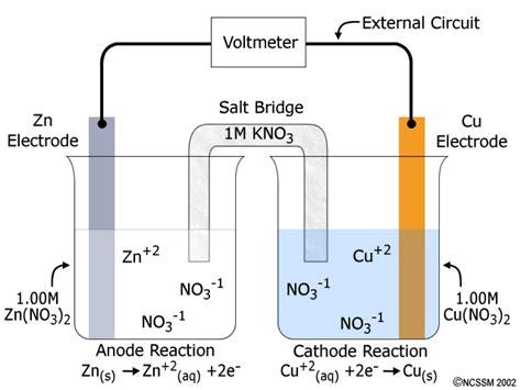 galvanic cell diagram chemguru chemzone