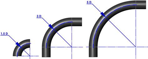 What Does A Pipe Cutter Look Like by Fittings 3d Bend Pipe Wholesale Supplier From Mumbai