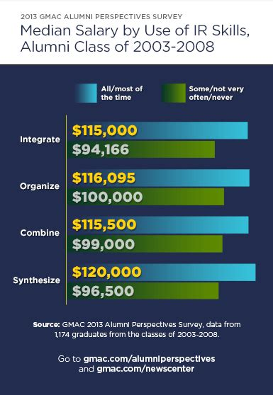 Median Mba Salary By School by Integrated Reasoning Skills Can Boost Careers And Salaries