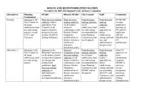 roles and responsibilities template doc 600600 project roles and responsibilities matrix