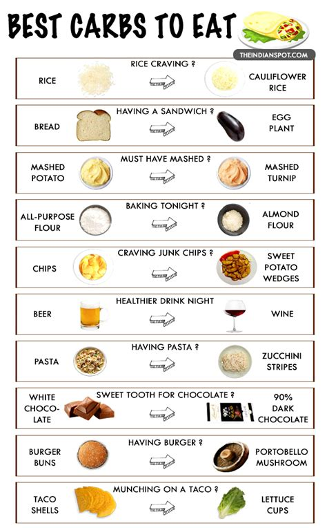 carbohydrates you can eat what foods are the best carbohydrates foodfash co