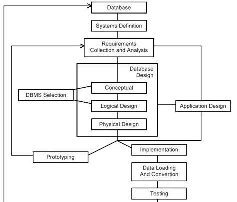 desain database menggunakan model data rea sulastiko model data dan desain data base