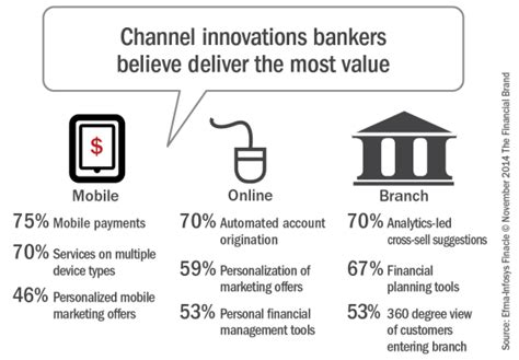 most innovative banks banks investing to provide omnichannel experience